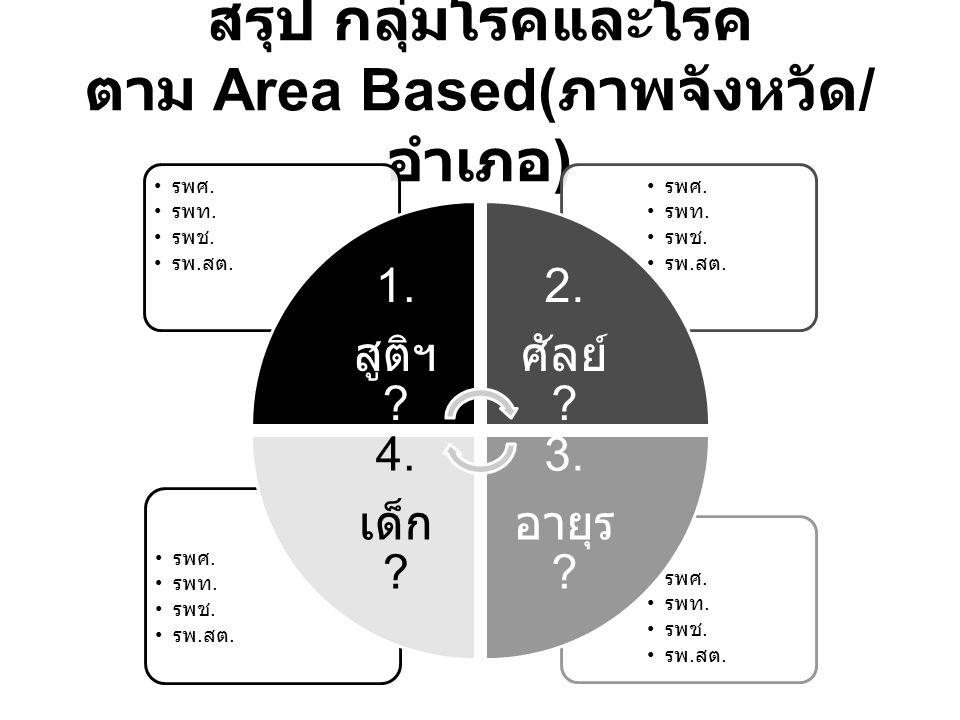 สรุป กลุ่มโรคและโรค ตาม Area Based(ภาพจังหวัด/อำเภอ)