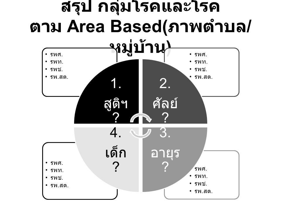 สรุป กลุ่มโรคและโรค ตาม Area Based(ภาพตำบล/หมู่บ้าน)