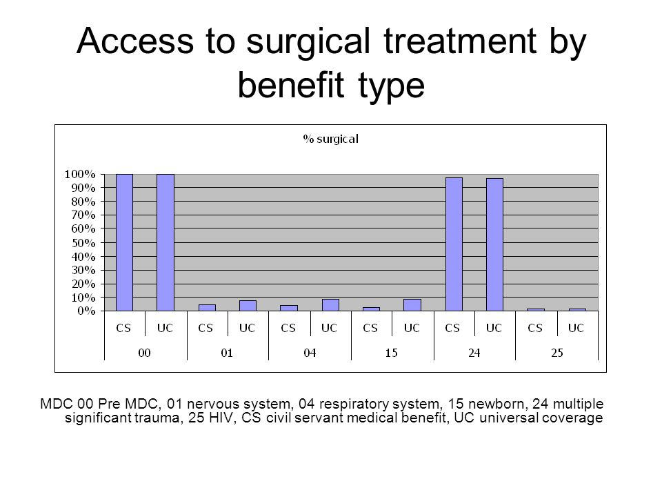 Access to surgical treatment by benefit type