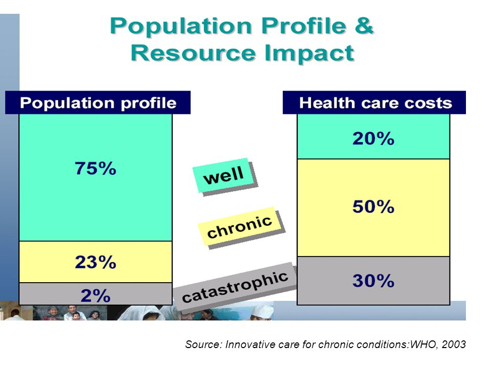 Source: Innovative care for chronic conditions:WHO, 2003