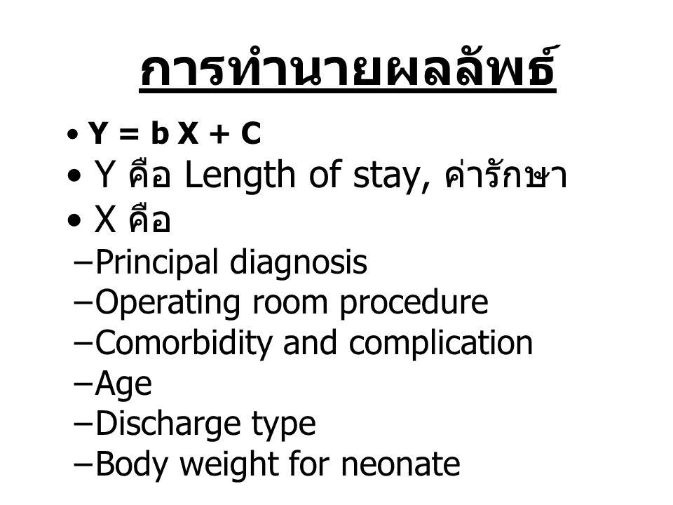การทำนายผลลัพธ์ Y คือ Length of stay, ค่ารักษา X คือ