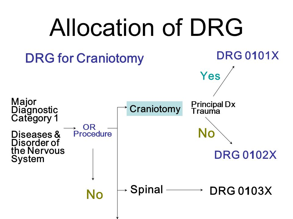 Allocation of DRG DRG for Craniotomy No No DRG 0101X Yes DRG 0102X