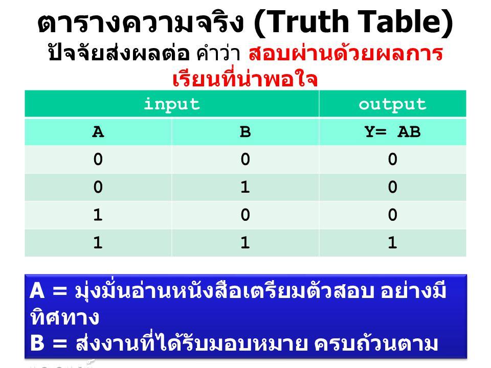 ตารางความจริง (Truth Table) ปัจจัยส่งผลต่อ คำว่า สอบผ่านด้วยผลการเรียนที่น่าพอใจ