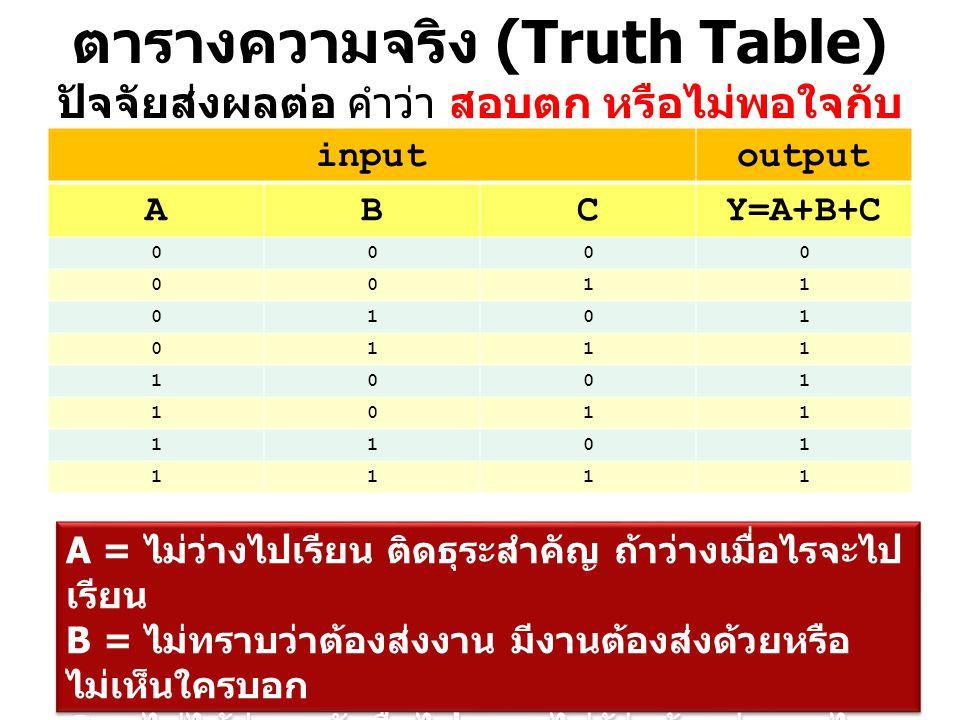 ตารางความจริง (Truth Table) ปัจจัยส่งผลต่อ คำว่า สอบตก หรือไม่พอใจกับผลการเรียน