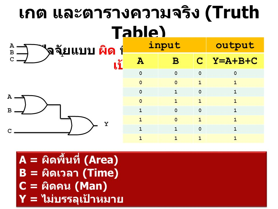 เกต และตารางความจริง (Truth Table) ปัจจัยแบบ ผิด ที่ส่งผลต่อ คำว่า บรรลุเป้าหมาย