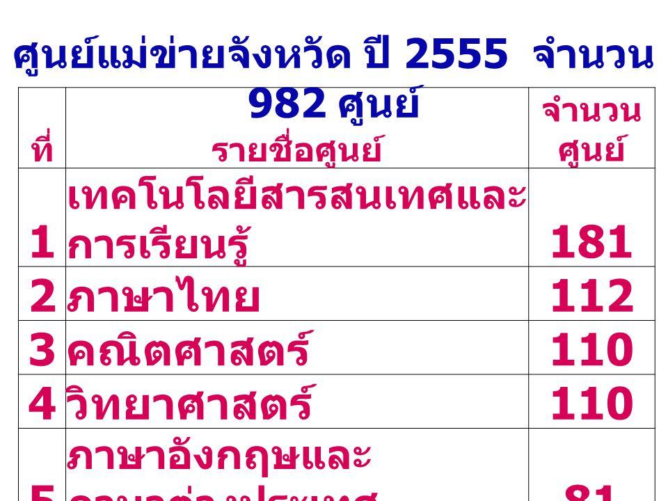 ศูนย์แม่ข่ายจังหวัด ปี 2555 จำนวน 982 ศูนย์