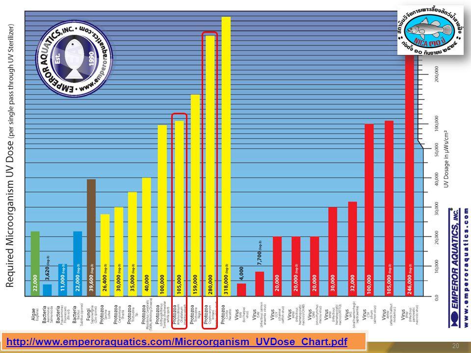 http://www.emperoraquatics.com/Microorganism_UVDose_Chart.pdf