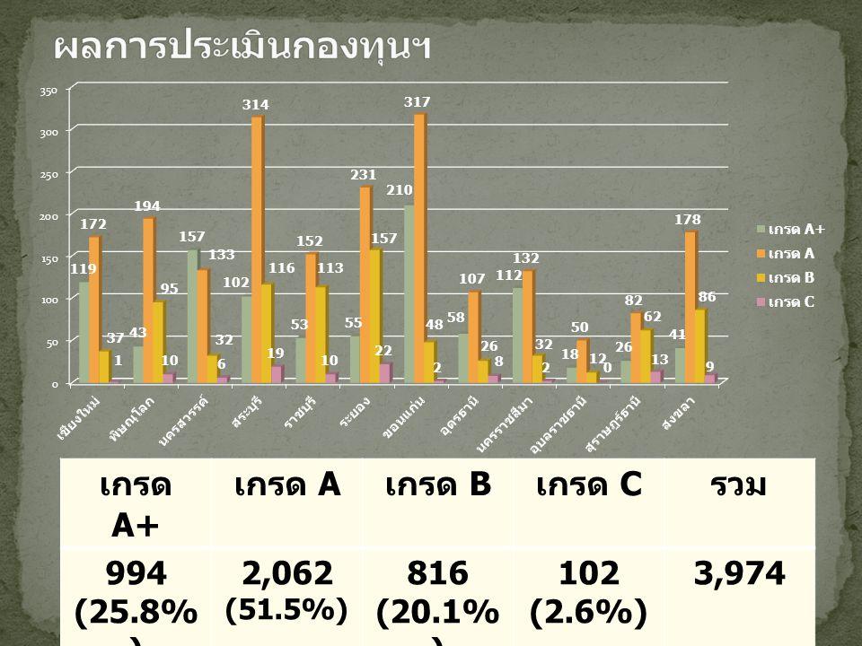 ผลการประเมินกองทุนฯ เกรด A+ เกรด A เกรด B เกรด C รวม 994 (25.8%)