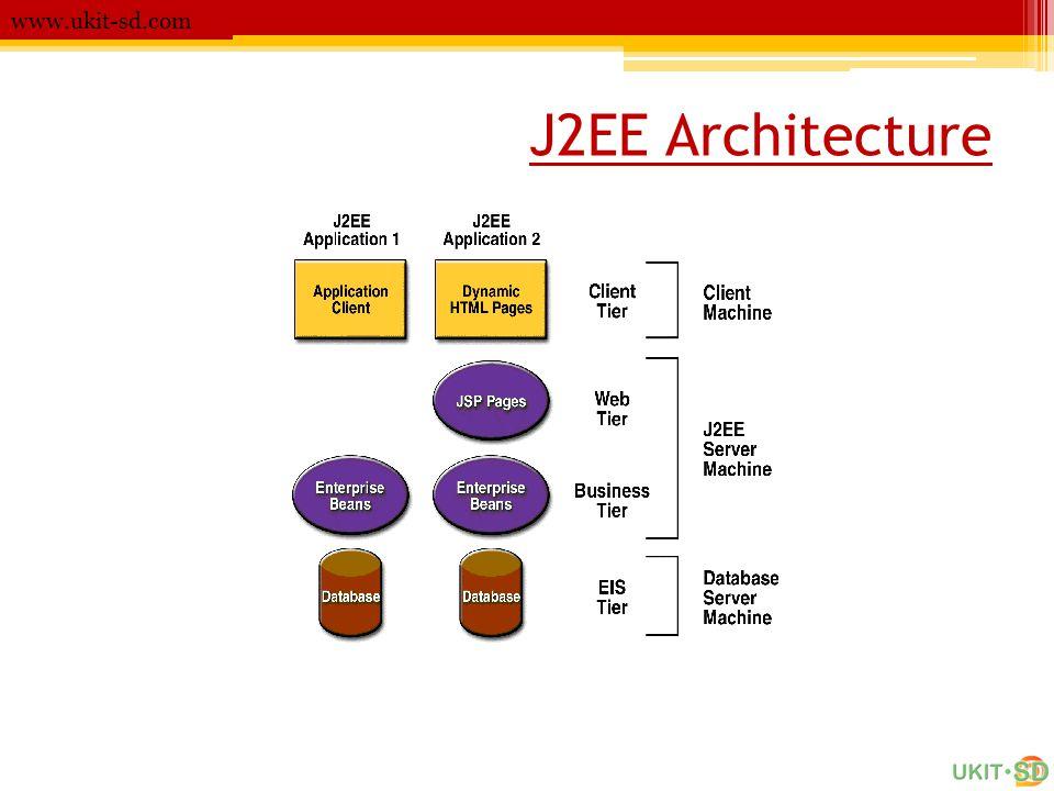 www.ukit-sd.com J2EE Architecture