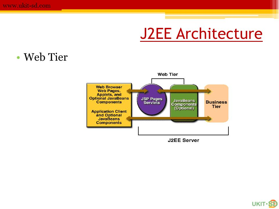 J2EE Architecture Web Tier