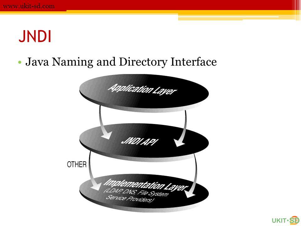 www.ukit-sd.com JNDI Java Naming and Directory Interface