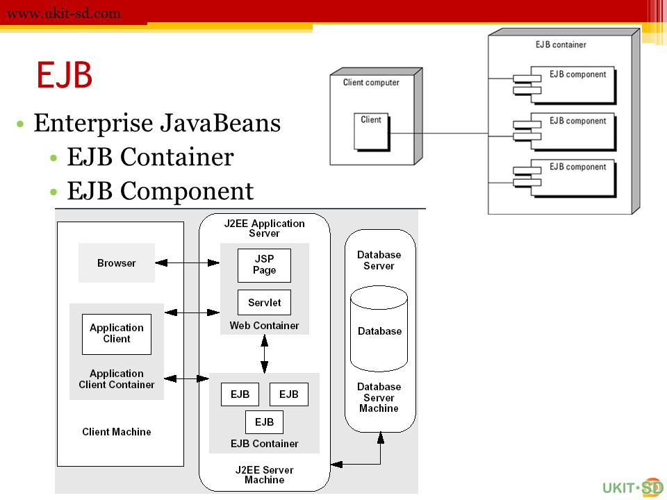 www.ukit-sd.com EJB Enterprise JavaBeans EJB Container EJB Component