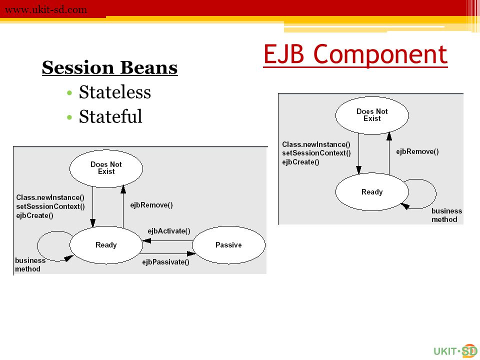 www.ukit-sd.com EJB Component Session Beans Stateless Stateful