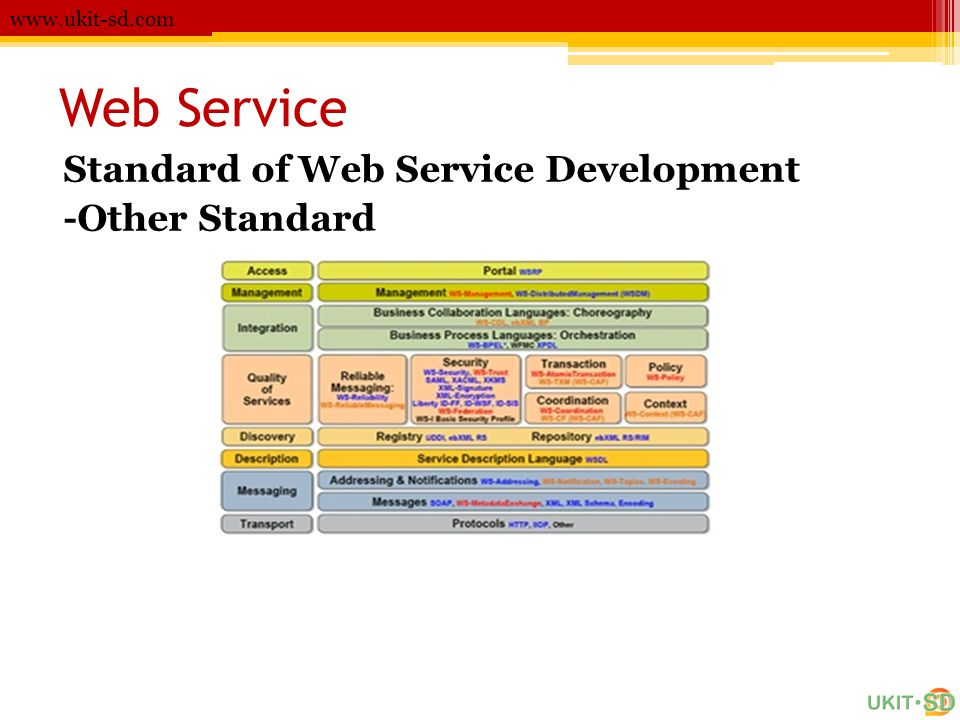 Web Service Standard of Web Service Development -Other Standard