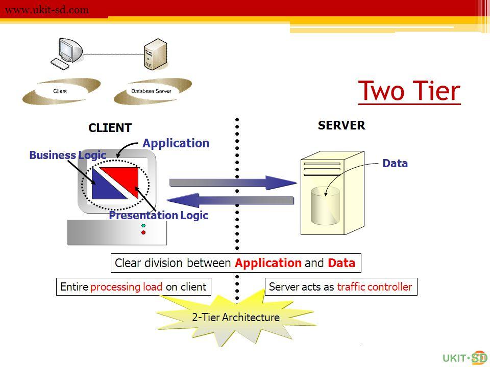www.ukit-sd.com Two Tier