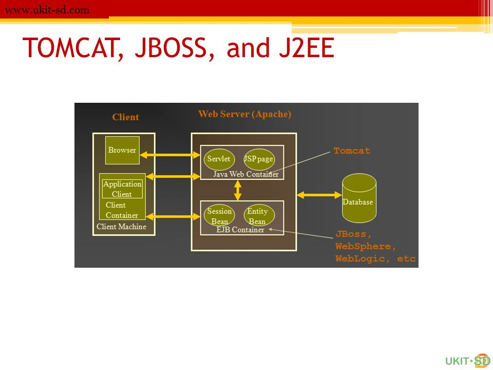 TOMCAT, JBOSS, and J2EE