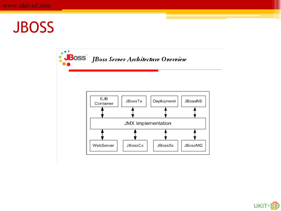 www.ukit-sd.com JBOSS