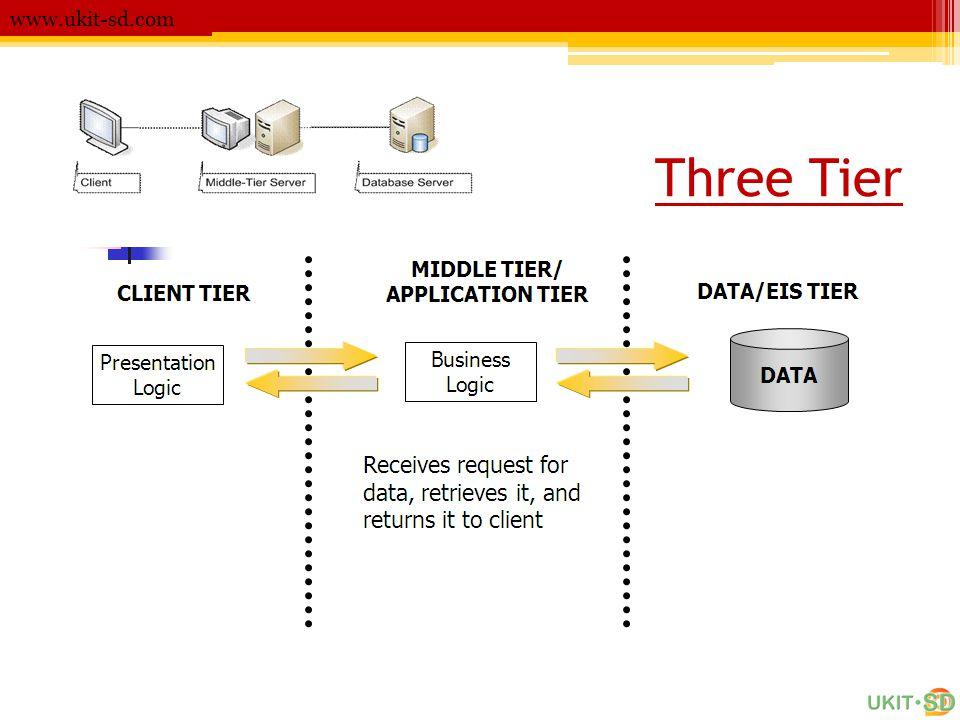 www.ukit-sd.com Three Tier