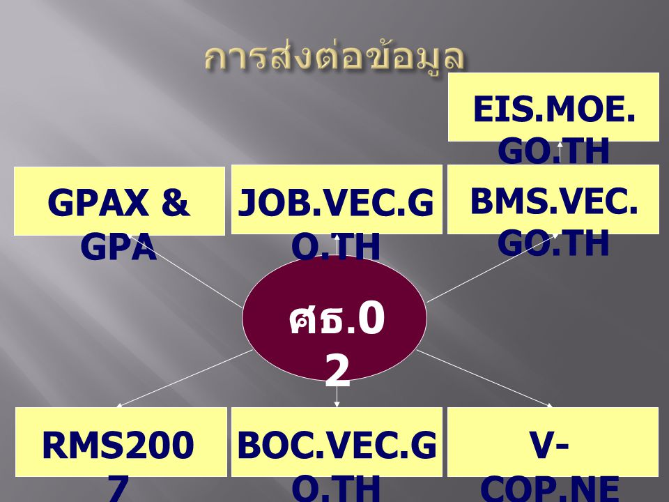 ศธ.02 การส่งต่อข้อมูล GPAX & GPA JOB.VEC.GO.TH RMS2007 BOC.VEC.GO.TH