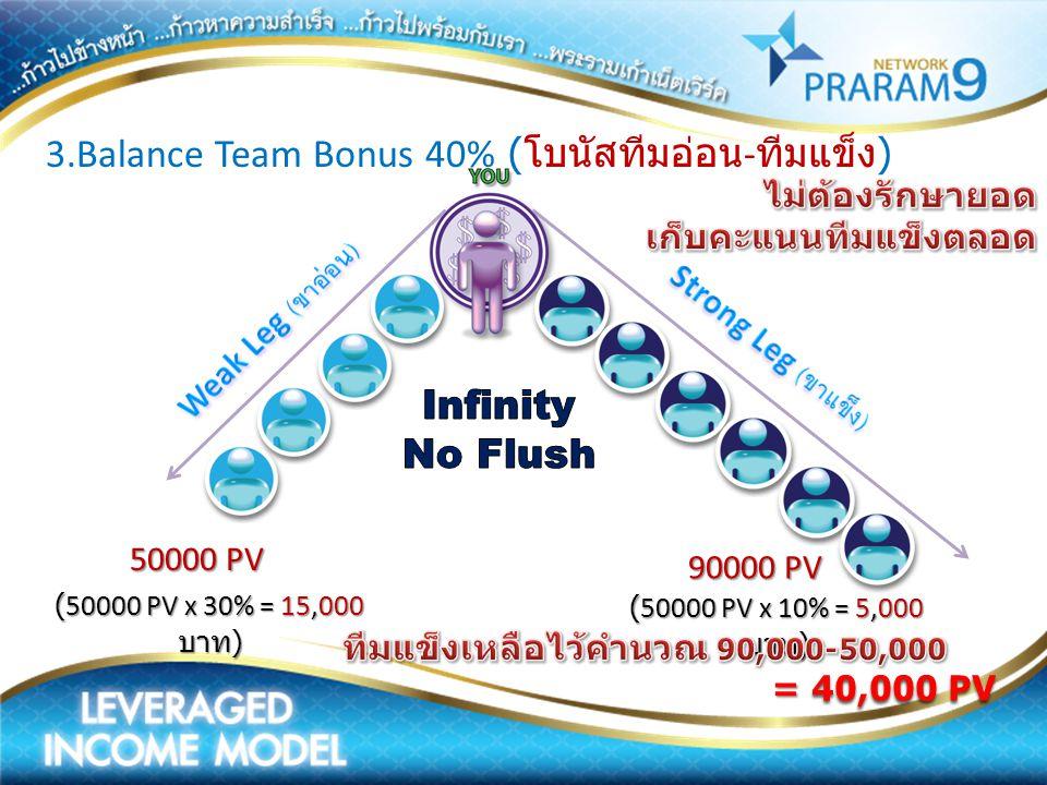3.Balance Team Bonus 40% (โบนัสทีมอ่อน-ทีมแข็ง)