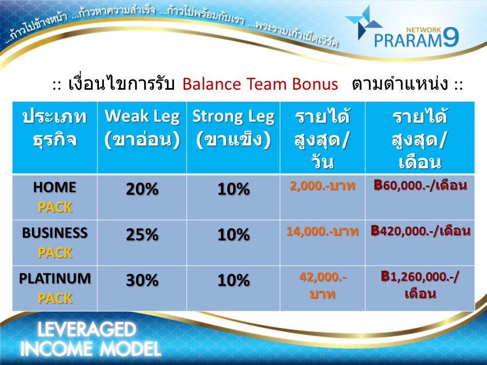 :: เงื่อนไขการรับ Balance Team Bonus ตามตำแหน่ง ::