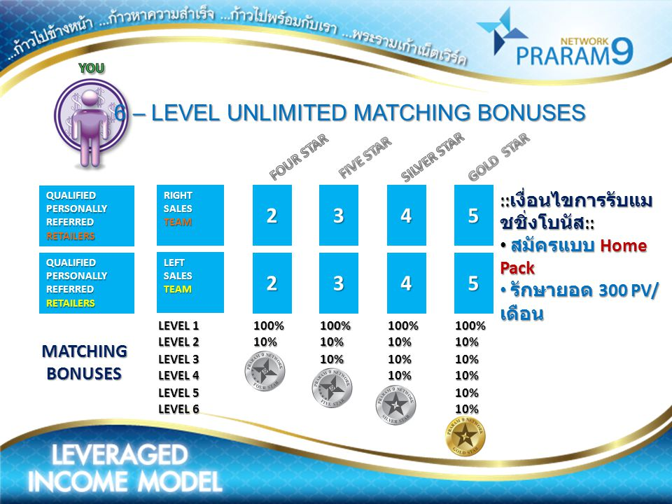 6 – LEVEL UNLIMITED MATCHING BONUSES