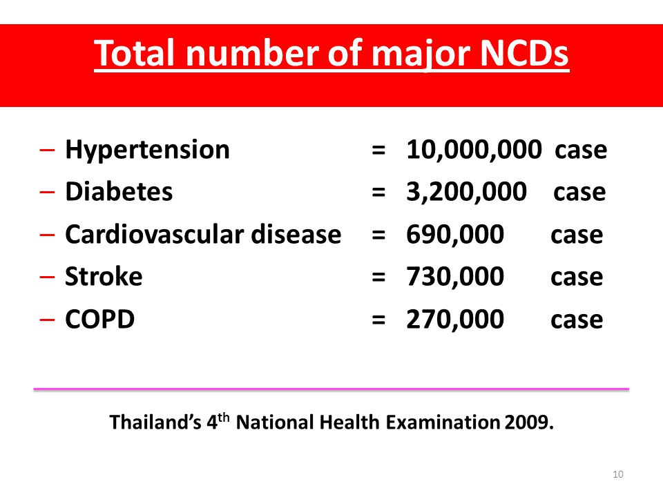 Total number of major NCDs