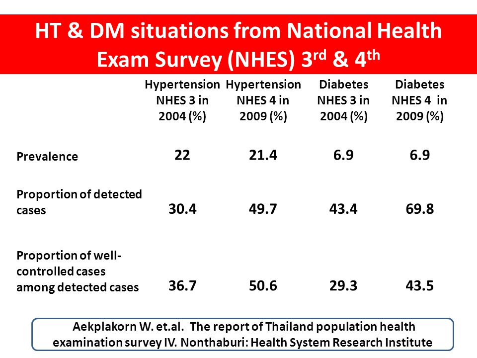 HT & DM situations from National Health Exam Survey (NHES) 3rd & 4th