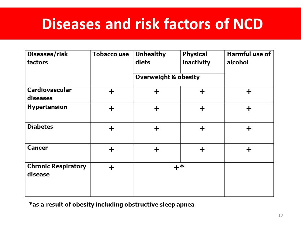 Diseases and risk factors of NCD