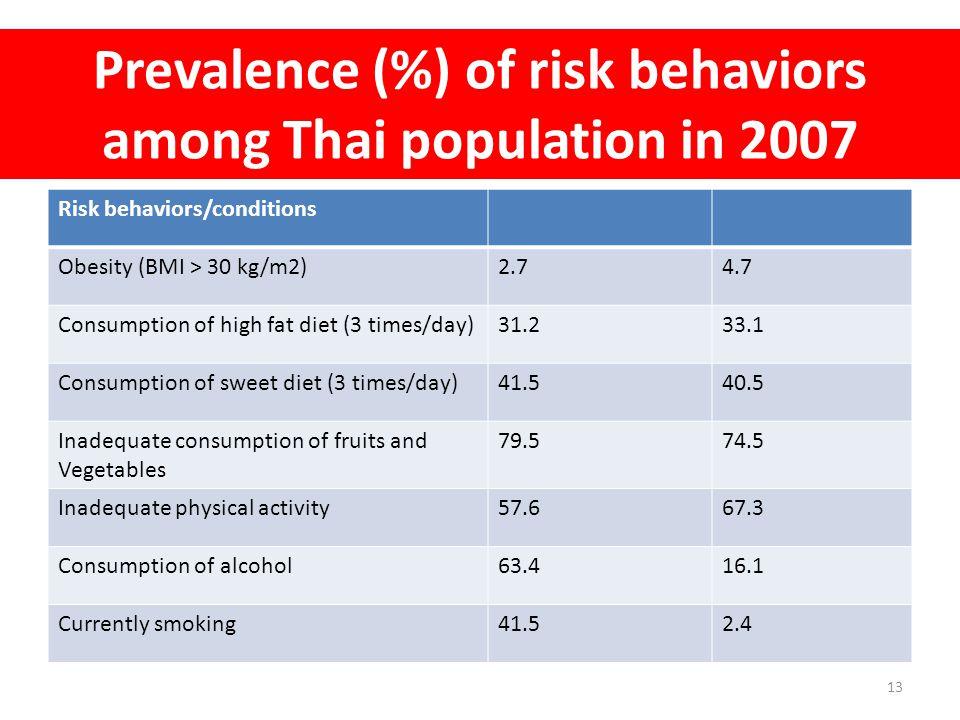 Prevalence (%) of risk behaviors among Thai population in 2007