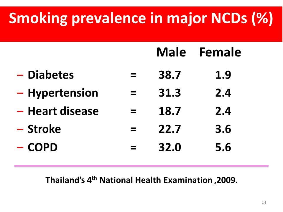 Smoking prevalence in major NCDs (%)