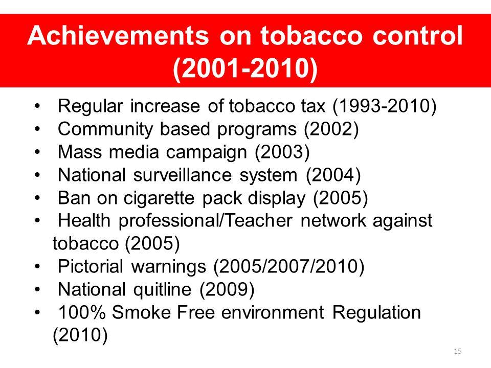 Achievements on tobacco control (2001-2010)