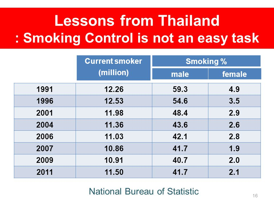 Lessons from Thailand : Smoking Control is not an easy task