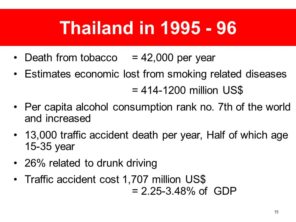 Thailand in 1995 - 96 Death from tobacco = 42,000 per year