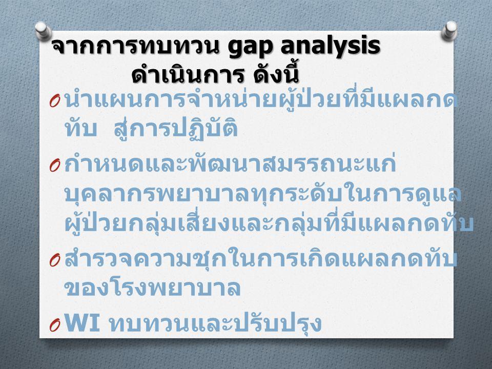 จากการทบทวน gap analysis ดำเนินการ ดังนี้