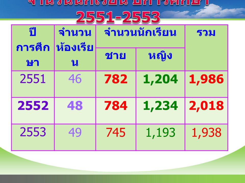 จำนวนนักเรียน ปีการศึกษา 2551-2553