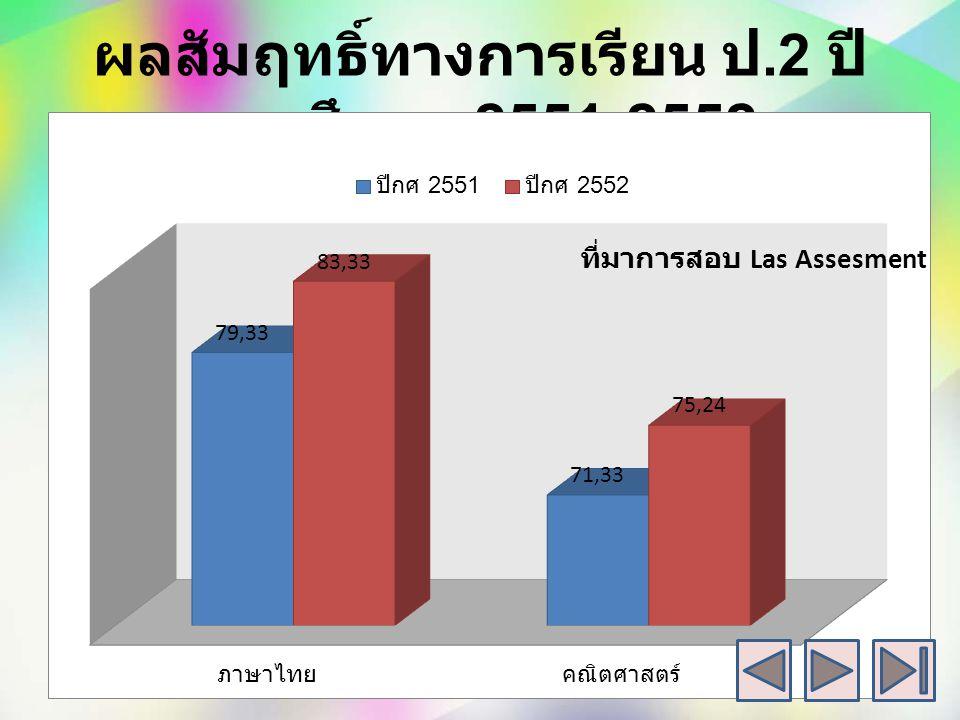 ผลสัมฤทธิ์ทางการเรียน ป.2 ปีการศึกษา 2551-2552