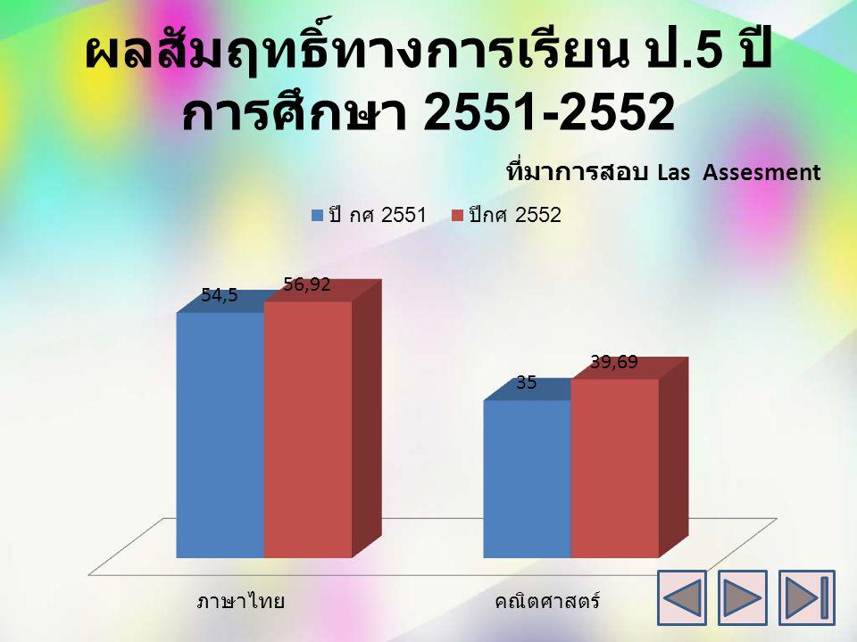 ผลสัมฤทธิ์ทางการเรียน ป.5 ปีการศึกษา 2551-2552