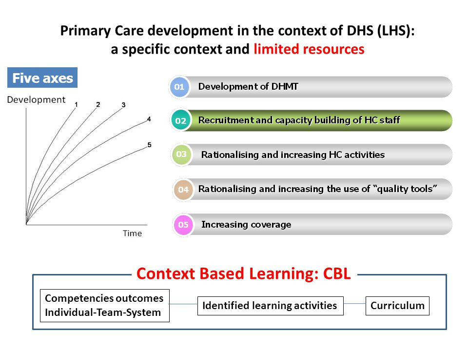 Primary Care development in the context of DHS (LHS):
