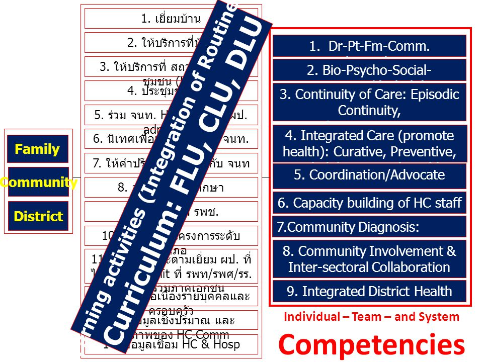 Competencies Curriculum: FLU, CLU, DLU