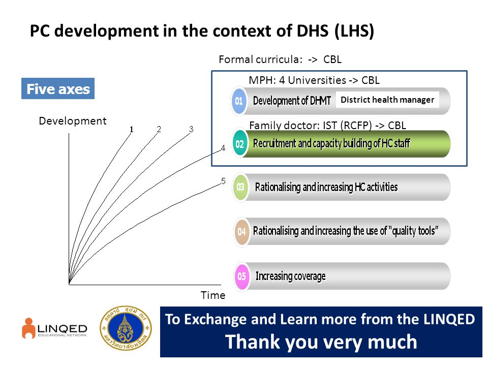 PC development in the context of DHS (LHS)