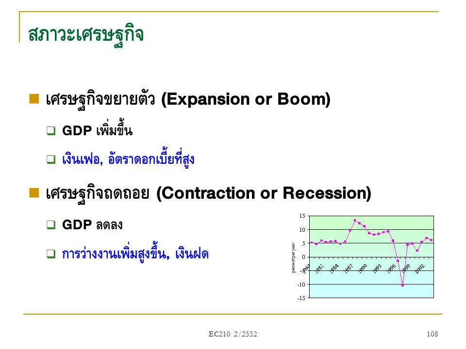 สภาวะเศรษฐกิจ เศรษฐกิจขยายตัว (Expansion or Boom)