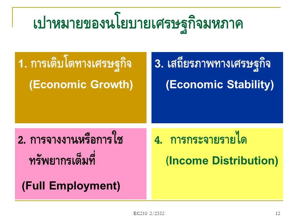 เป้าหมายของนโยบายเศรษฐกิจมหภาค