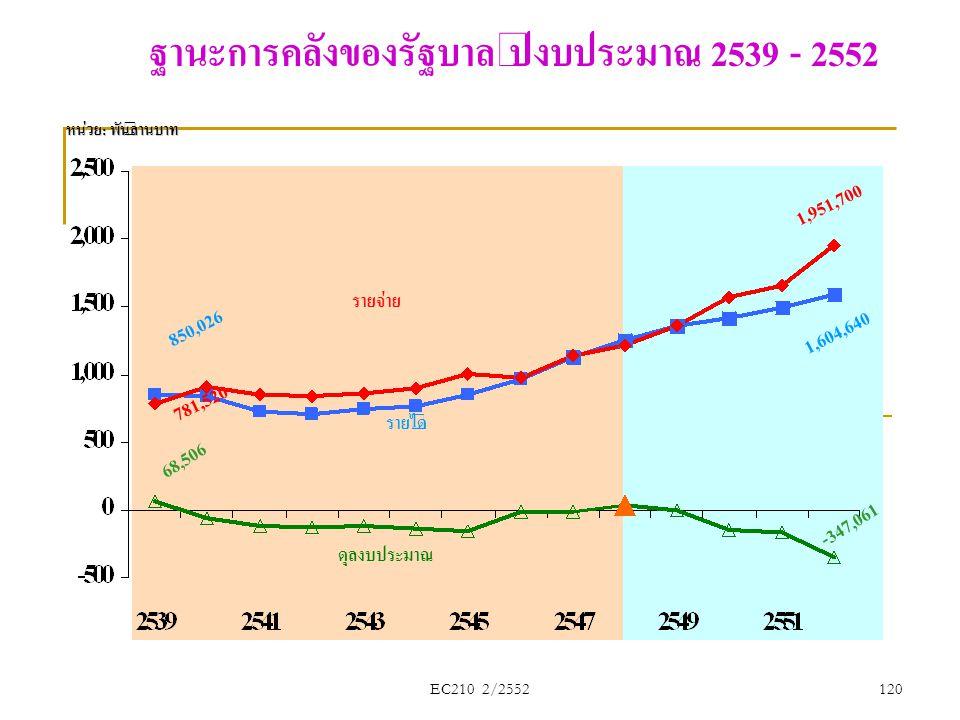 ฐานะการคลังของรัฐบาล ปีงบประมาณ 2539 - 2552