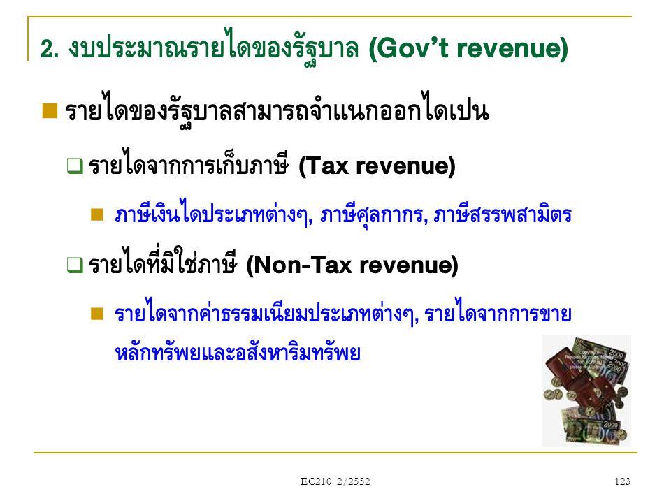 2. งบประมาณรายได้ของรัฐบาล (Gov't revenue)