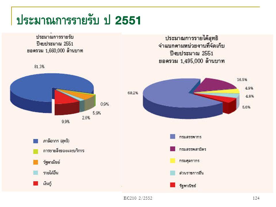 ประมาณการรายรับ ปี 2551 EC210 2/2552