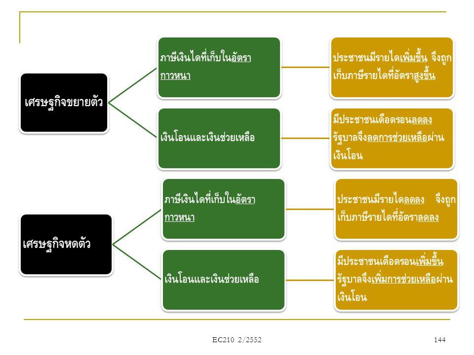 เศรษฐกิจขยายตัว เศรษฐกิจหดตัว EC210 2/2552
