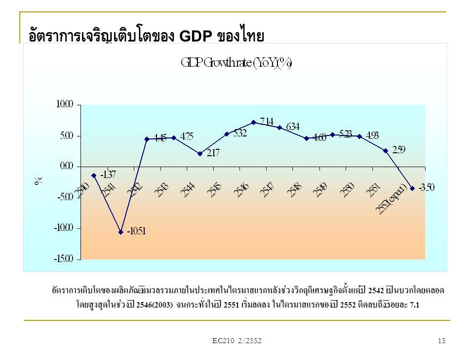 อัตราการเจริญเติบโตของ GDP ของไทย