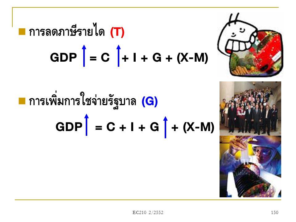 GDP = C + I + G + (X-M) GDP = C + I + G + (X-M) การลดภาษีรายได้ (T)