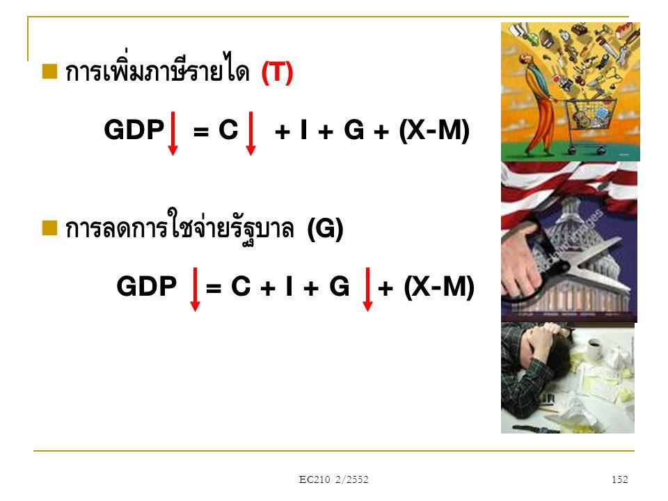 GDP = C + I + G + (X-M) GDP = C + I + G + (X-M) การเพิ่มภาษีรายได้ (T)